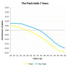 Flash adds 7 years on dating sites