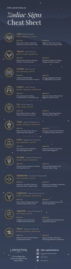 Infographic - List of 12 Zodiac Signs - Dates, Strengths, Weaknesses | Astrology, horoscope, zodiac, zodiac signs, magick, mysticism, occult, divination, witch, witchy, witchcraft, pagan, paganism, tarot, elements, grimoire