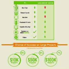 Kickstarter failed projects Infographic