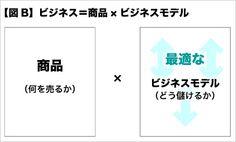 第1回 売り上げを生むスキル (3ページ目):日経ビジネスオンライン