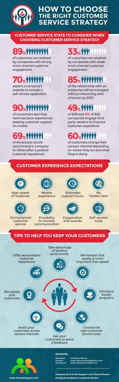 How to Choose the Right Customer Service Strategy for Your Business: http://www.providesupport.com/blog/how-to-choose-the-right-customer-service-strategy/ #customerservice #businessstrategy