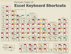"""""""A Periodic Table Of Excel Keyboard Shortcuts. This image lays out the most commonly used Excel Keyboard Shortcuts. Computer Help, Computer Technology, Computer Programming, Computer Tips, Programming Humor, Computer Keyboard, Excel Tips, Excel Hacks, Vba Excel"""