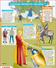 Science infographic and charts Comment devient-on chevalier ? Infographic Description Comment devient-on chevalier ? Teaching French, French Classroom, French History, French Language Learning, Learn French, Study French, World History, Social Studies, Socialism