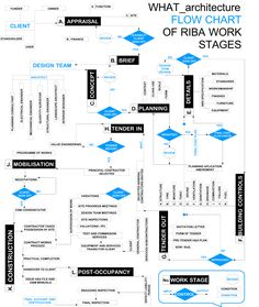 The WHAT_architecture design process from pipe dream to turning the key configured as a decision-making flow chart.