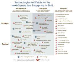 AI and IoT Among Disruptive Enterprise Technologies to Watch Disruptive Technology, Digital Technology, Technology News, Business Intelligence, Data Science, Computer Science, Enterprise Architecture, Social Entrepreneurship, Social Enterprise