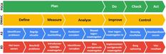 Lean Six Sigma, Index, Php, Infographic, Weather, Seeds, Infographics, Weather Crafts, Visual Schedules