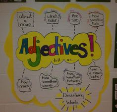 adjectives- Thoughts of a Third Grade Teacher: Charts and Posters Everywhere!