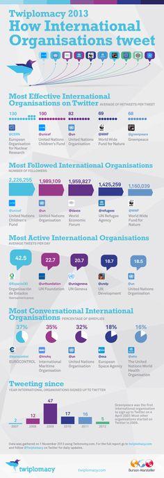 How International Organisations tweet #infographic #twitter