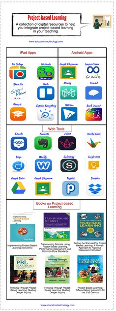 A New Infographic on Project-based Learning for Teachers ~ Educational Technology and Mobile Learning