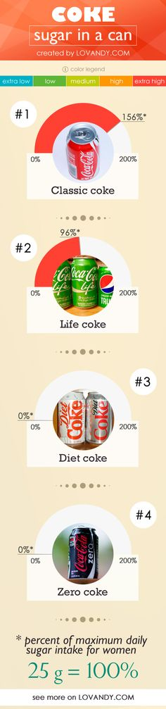 How much sugar (in grams, teaspoons) do different colas contain? Is there any sort of coke with no carbs? A can of Classic Coca-Cola has 39 g of sugar, but . Daily Sugar Intake, Calorie Chart, How Much Sugar, Food Charts, Diet Coke, Helpful Hints, Pure Products, Canning