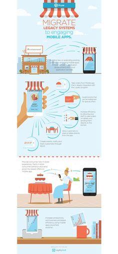 Create Infographic for LoyaltyVault, LLC by YaseenArt