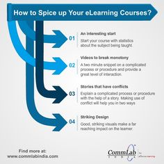 How to Spice Up Your E-learning Courses? – An Infographic