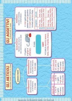 from Il mio super quaderno italiano 3 Italian Grammar, Italian Language, English Grammar, English Writing Skills, Learning Italian, School Hacks, Primary School, Learning Activities, Problem Solving