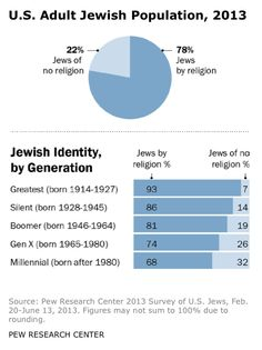 What Defines An American Jew? New Study Reveals Divides On Identity, Religion And Views On Israel
