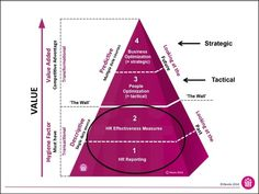 The HR Analytics Value Pyramid