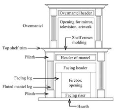 Use DeVinci Cast Stone's Fireplace Anatomy image below to begin to ...