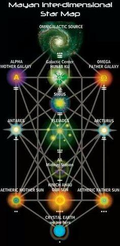Galatic tree of life