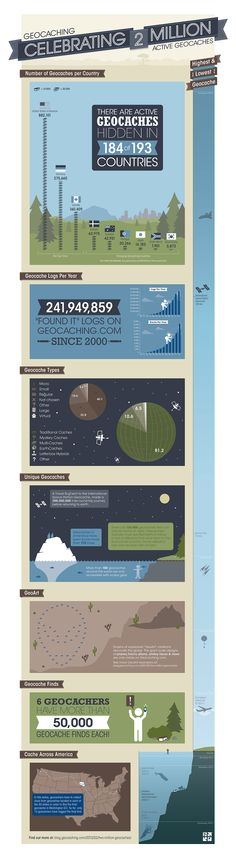 2 Million Geocaches – The Infographic #Geocaching
