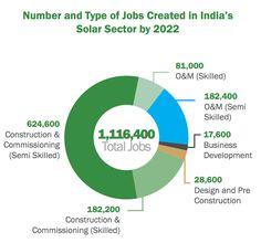 India Solar Power Push May Produce Over 1 Million Jobs