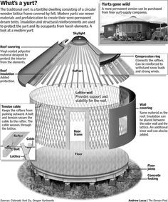 yurt living - Google Search
