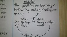 Attitude: the position or bearing as indicating action, feeling, or mood