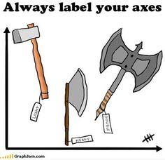 "A Cartesian commandment: ""Thou shalt label thy axes."" #math #humor"