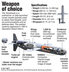 US - Tomahawk Cruise Missile Launched from Ballistic Submarine Military Weapons, Military Aircraft, Military Army, Cruise Missile, Navy Ships, Military Equipment, Modern Warfare, War Machine, Self Defense