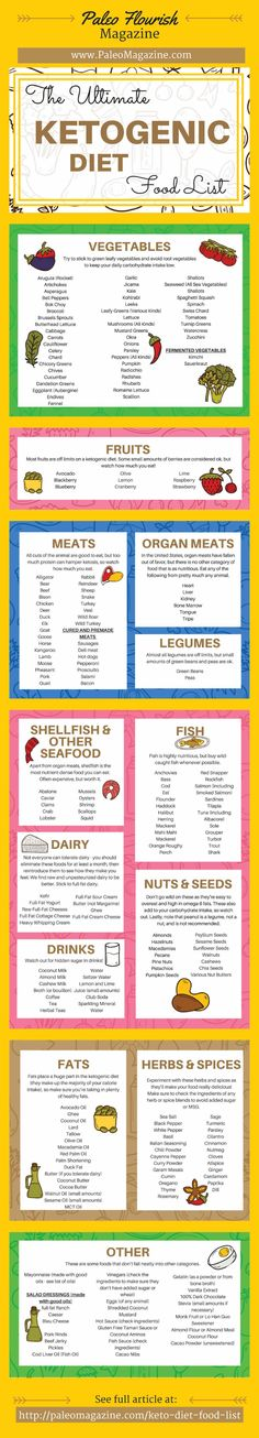 Ketogenic Diet Food List Infographic - https://paleomagazine.com/ketogenic-diet-food-list #ketogenic #keto