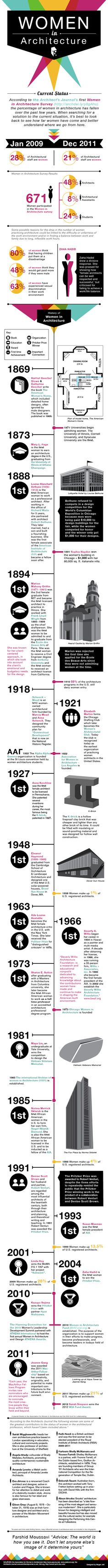 Women in Architecture #infographic ... #Jobs