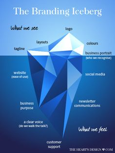 Branding is more than just what you see