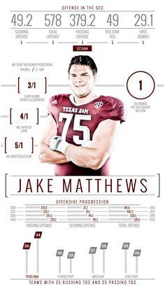 Team infographics, Jake Matthews, Texas A&M, Player Infographic, College Football, Infographic, SEC