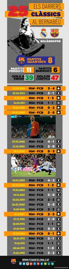 Infogràfic: Els darrers 25 Clàssics Reial Madrid-FC Barcelona al Bernabéu #FCBarcelona #FansFCB #Football #FCB