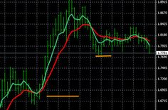 Any forex trader can quickly learn to locate the trends of the forex market with some easy to set up moving averages. Trading forex trends on the larger time frames will ensure that traders always have a good level of success Forex Trading Software, Forex Trading Basics, Learn Forex Trading, Forex Trading System, Foreign Exchange, Financial News, Online Business, How To Make Money, Finding Yourself