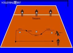 This volleyball drill helps to practice moving left to right and passing, while staying in a low position while moving to the ball.