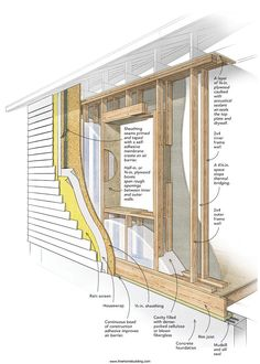 concrete block pier foundation ing for cabin vs slab structural design basics of residential construction the home how to build conventional floor decor raised and beam definition span Casas Containers, Passive House, Shipping Container Homes, Home Repair, Cladding, Architecture Details, Home Projects, Home Remodeling, Building A House