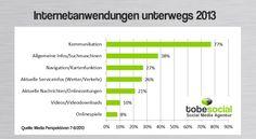 Das Mobile Web boomt! Smartphones und Tablets befinden sich auf der Überholspur – und damit auch die mobile Internetnutzung. Unterwegs halten wir uns gerne auf Facebook, Twitter, YouTube und Co. auf. Doch womit wir Deutschen unsere Zeit am liebsten im Mobile Web verbringen lest ihr hier.