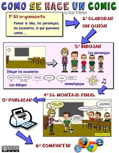 El comic :: Tercero de Primaria Apps For Teaching, Spanish Teaching Resources, Frank Miller Comics, Sketch Notes, Flipped Classroom, School Organization, Foreign Languages, Conte, Projects For Kids