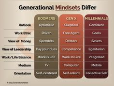 Mindset of the generations.