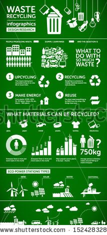 waste info graphics - ecology background / eco energy concept with set of recycle icons, design elements, charts, symbols - stock vector Recycling Facts, Recycling Information, Recycling Process, Recycling Bins, Zero Waste Management, Plastic Waste Management, What Can Be Recycled, Energy C, Ozone Layer