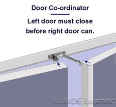 DOOR COORDINATOR  a coordinator prevents the door leaf with the astragal from closing before the  sc 1 st  Pinterest & fire door CLASS A FIRE DOORS ARE 3 HRS MUST AUTOMATICALLY CLOSE AND ...