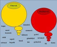 Anyanyelv-pedagógia Grammar, Literature, Chart, Education, Learning, School, Literatura, Training, Educational Illustrations