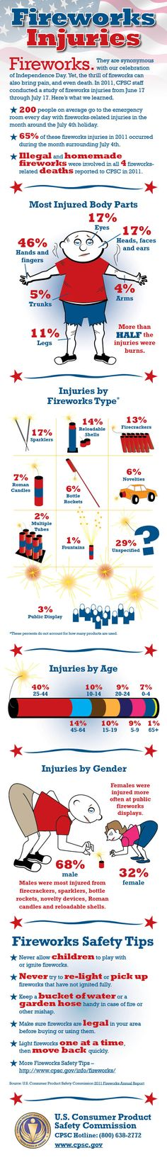 Fireworks Injuries infographic: Be safe while you celebrate the USA! #fireworks #safety #infographic