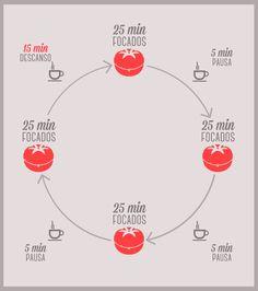 A técnica pomodoro, ilustrada. Uma das formas mais seguras e práticas de controlar o seu tempo e fazer ele render.