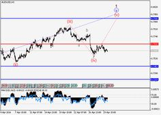 AUD/USD: wave analysis | Free Forex Trading Signals