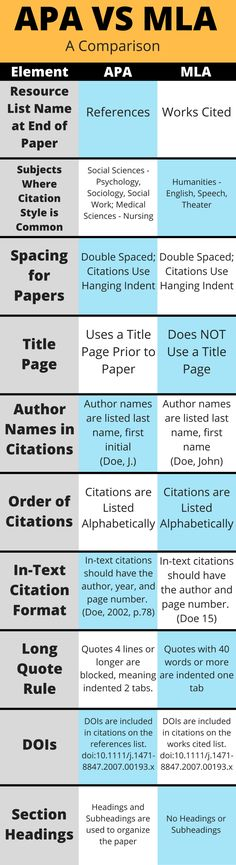 MLA VS APA - Citations - LibGuides at Southern State Community College