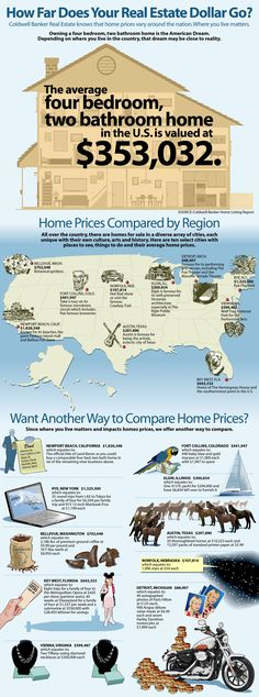 How Far Does Your Real Estate Dollar Go? -- This real estate infographic shows how the price of a four bedroom, two bath home changes depending on what part of the US you are looking. Property Real Estate, Real Estate Business, Real Estate Investor, Selling Real Estate, Real Estate Tips, Real Estate Sales, Real Estate Marketing, Marketing Plan, Oakley