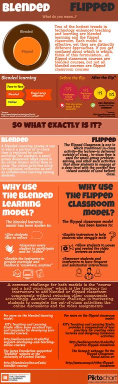 Blended vs Flipped infographic