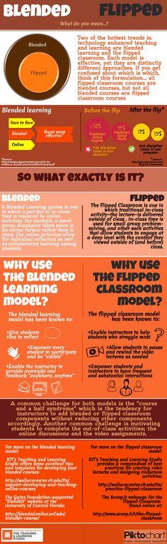 Blended vs Flipped infographic