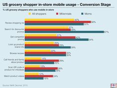 keynote charts Mapping the Grocery Shoppers Mobile Path-to-Purchase.026_