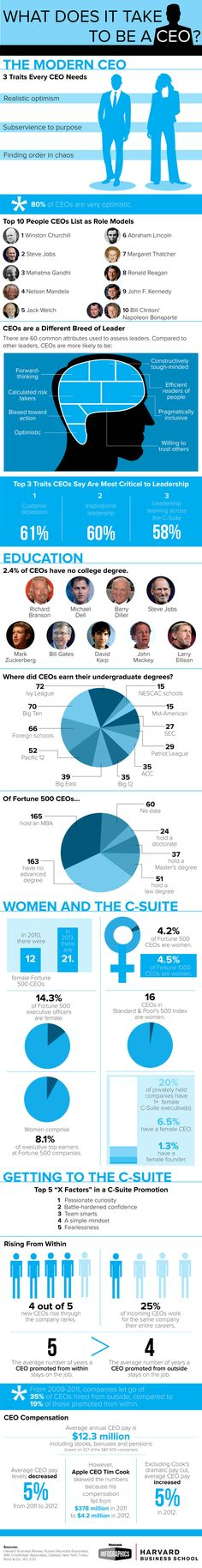Got what it takes to be a CEO? http://mashable.com/2013/10/17/ceo-infographic/